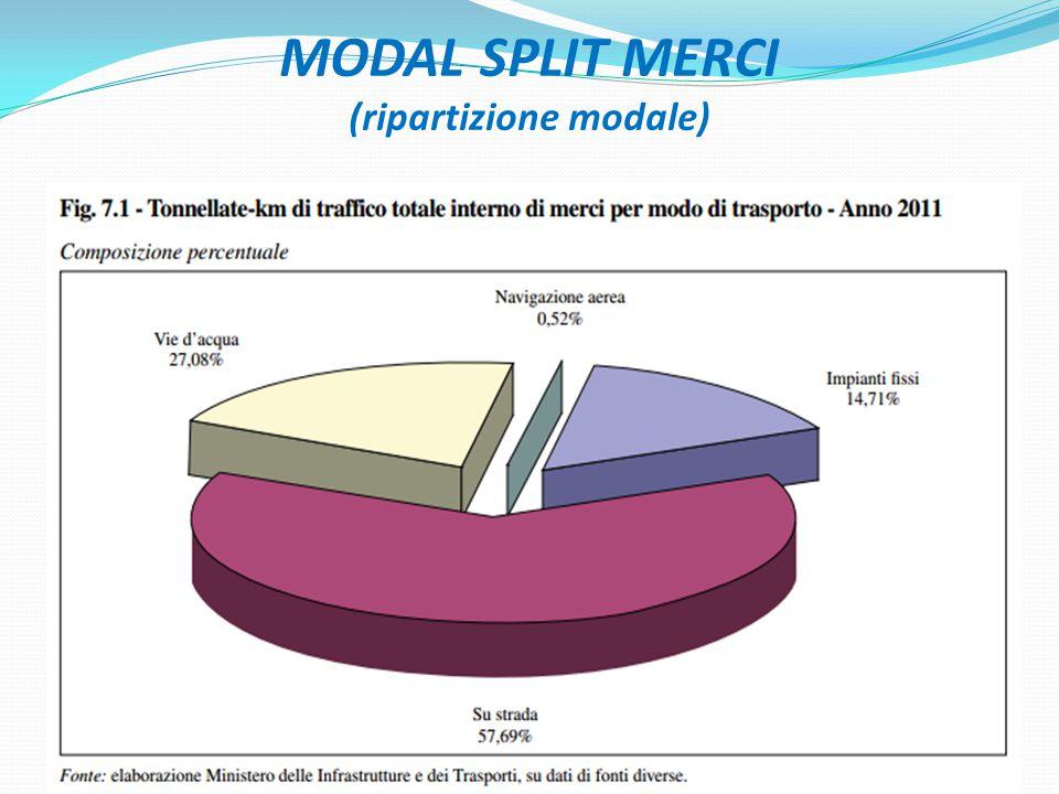 MODAL SPLIT MERCI (ripartizione modale) 7