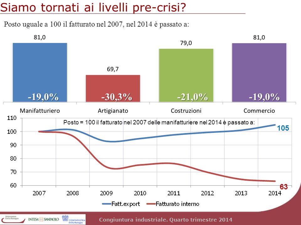 Siamo tornati ai livelli pre-crisi? Congiuntura industriale. Quarto trimestre 2014 Posto uguale a 100 il fatturato nel 2007, nel 2014 è passato a: 105