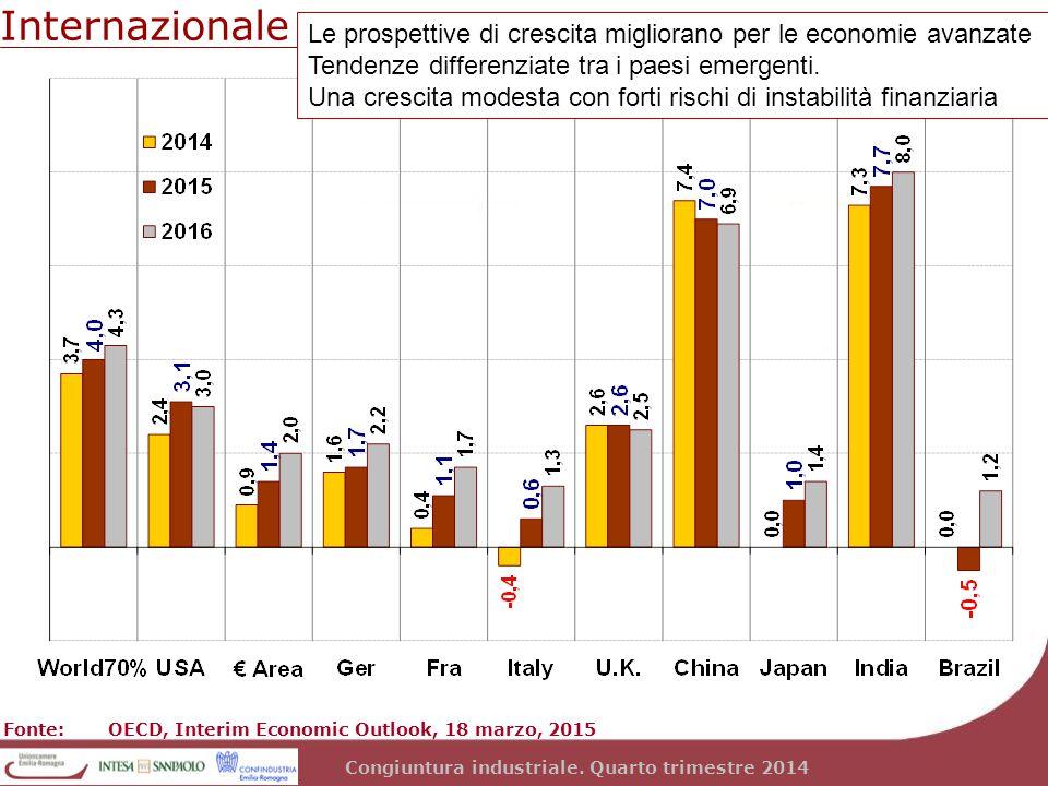 Congiuntura industriale. Quarto trimestre 2014 Internazionale Fonte: OECD, Interim Economic Outlook, 18 marzo, 2015 Le prospettive di crescita miglior
