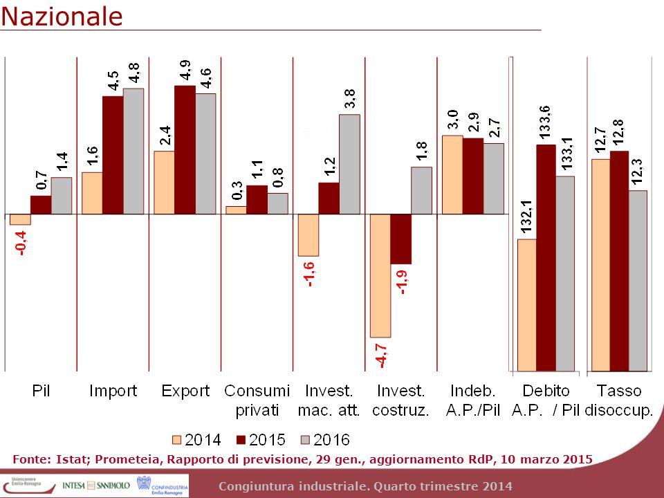 Congiuntura industriale. Quarto trimestre 2014 Nazionale Fonte: Istat; Prometeia, Rapporto di previsione, 29 gen., aggiornamento RdP, 10 marzo 2015