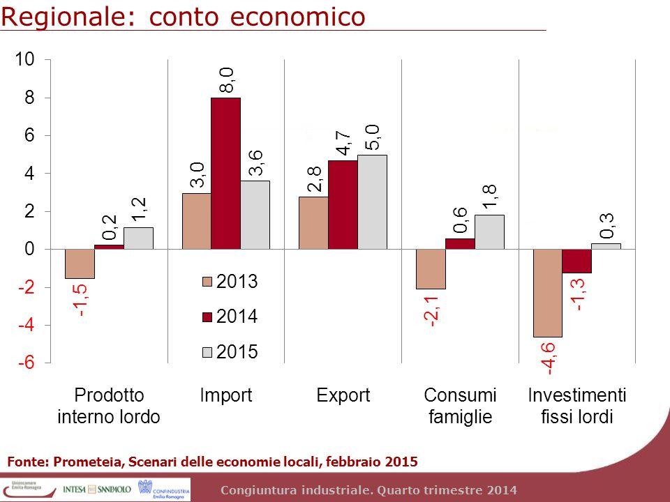 Congiuntura industriale. Quarto trimestre 2014 Regionale: conto economico Fonte: Prometeia, Scenari delle economie locali, febbraio 2015