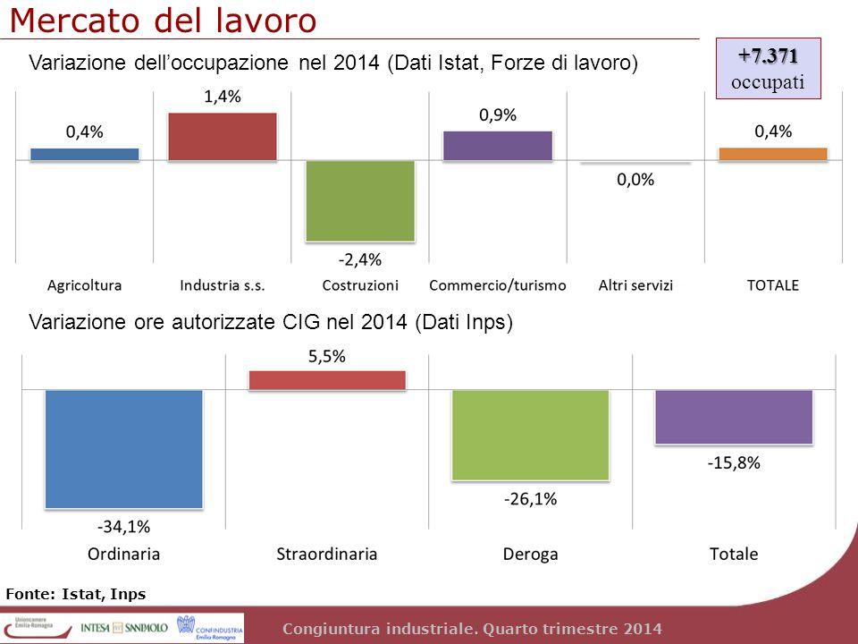 Congiuntura industriale. Quarto trimestre 2014 Mercato del lavoro Fonte: Istat, Inps Variazione dell'occupazione nel 2014 (Dati Istat, Forze di lavoro