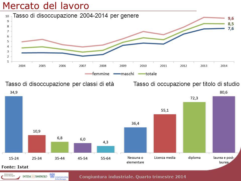 Congiuntura industriale. Quarto trimestre 2014 Mercato del lavoro Fonte: Istat Tasso di disoccupazione 2004-2014 per genere Tasso di disoccupazione pe
