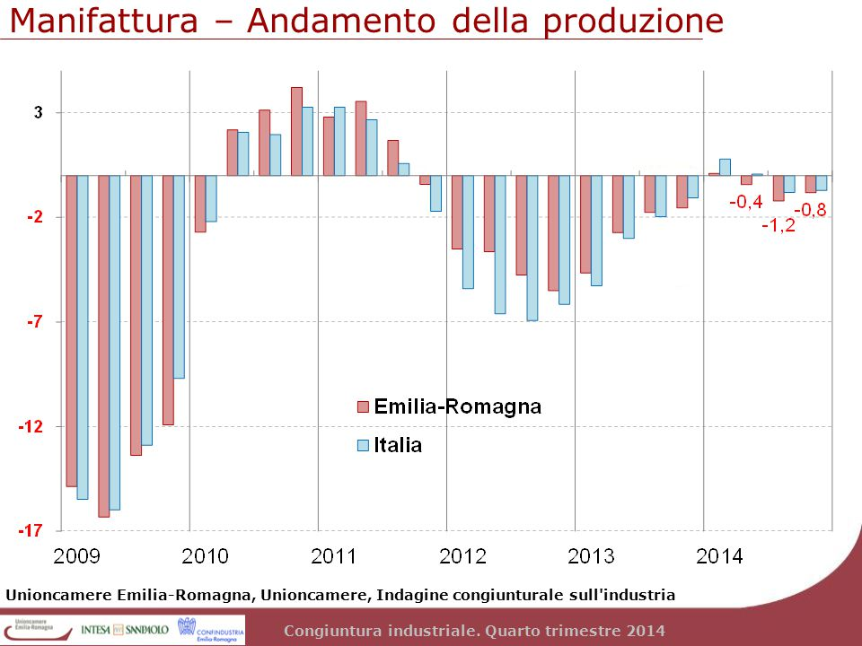 Congiuntura industriale. Quarto trimestre 2014 Manifattura – Andamento della produzione Unioncamere Emilia-Romagna, Unioncamere, Indagine congiuntural