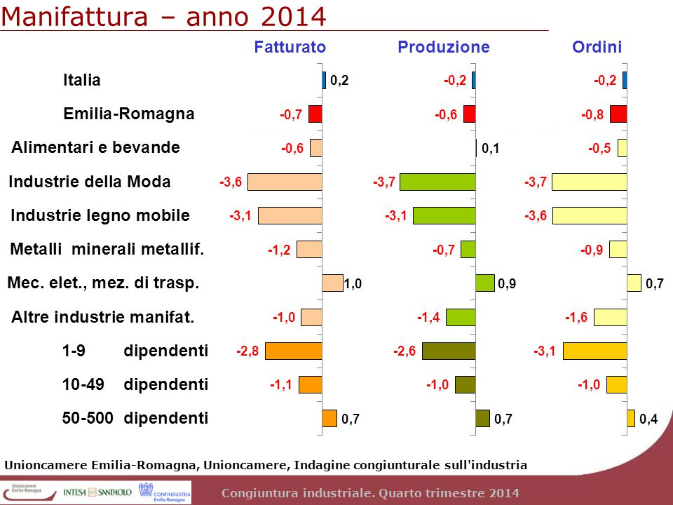 Congiuntura industriale. Quarto trimestre 2014 Manifattura – anno 2014 Unioncamere Emilia-Romagna, Unioncamere, Indagine congiunturale sull'industria