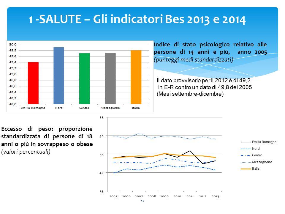 12 1 -SALUTE – Gli indicatori Bes 2013 e 2014 Indice di stato psicologico relativo alle persone di 14 anni e più, anno 2005 (punteggi medi standardizzati) Eccesso di peso: proporzione standardizzata di persone di 18 anni o più in sovrappeso o obese (valori percentuali) Il dato provvisorio per il 2012 è di 49,2 in E-R contro un dato di 49,8 del 2005 (Mesi settembre-dicembre)