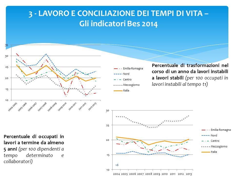 18 3 - LAVORO E CONCILIAZIONE DEI TEMPI DI VITA – Gli indicatori Bes 2014 Percentuale di trasformazioni nel corso di un anno da lavori instabili a lav