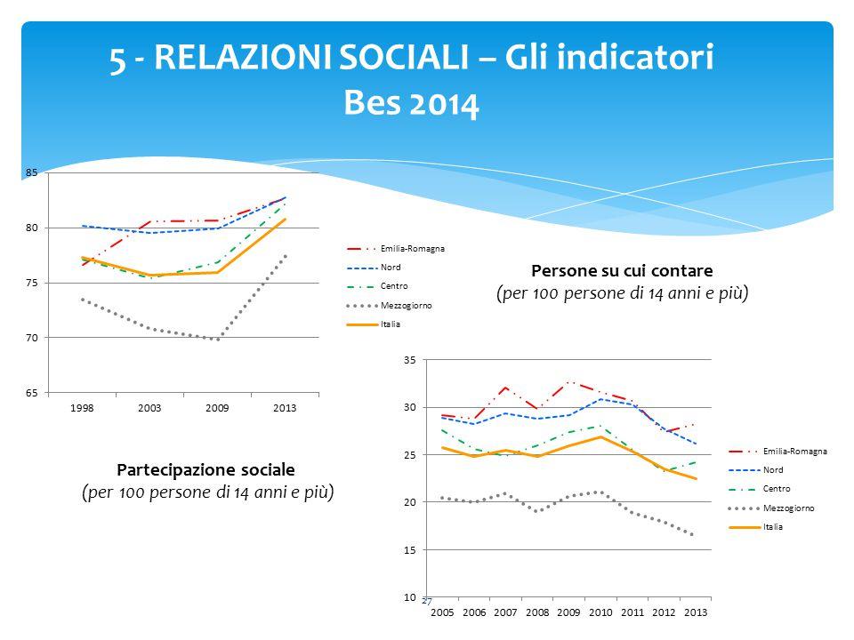 27 5 - RELAZIONI SOCIALI – Gli indicatori Bes 2014 Persone su cui contare (per 100 persone di 14 anni e più) Partecipazione sociale (per 100 persone d