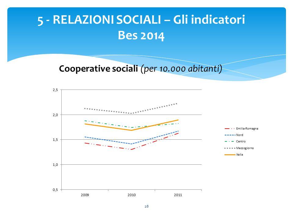 28 5 - RELAZIONI SOCIALI – Gli indicatori Bes 2014 Cooperative sociali (per 10.000 abitanti)