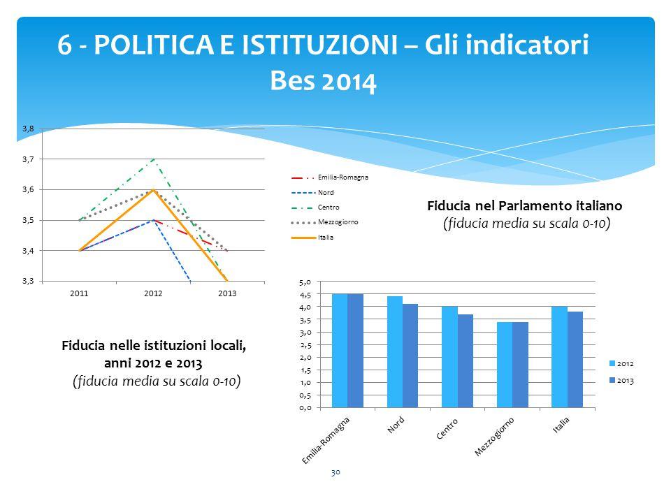 30 6 - POLITICA E ISTITUZIONI – Gli indicatori Bes 2014 Fiducia nel Parlamento italiano (fiducia media su scala 0-10) Fiducia nelle istituzioni locali, anni 2012 e 2013 (fiducia media su scala 0-10)
