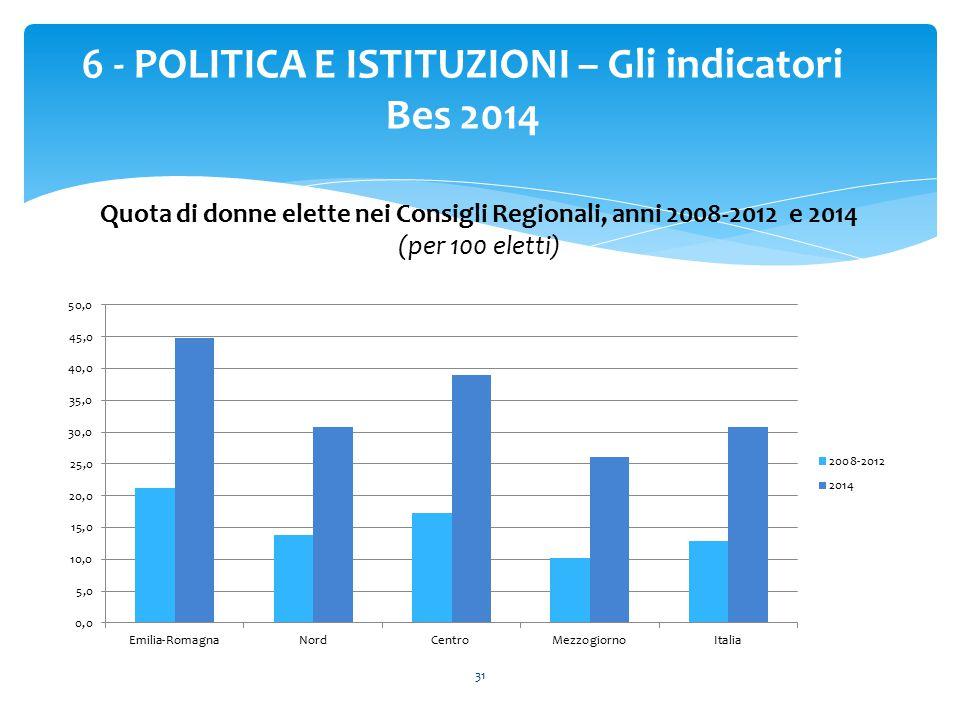 31 6 - POLITICA E ISTITUZIONI – Gli indicatori Bes 2014 Quota di donne elette nei Consigli Regionali, anni 2008-2012 e 2014 (per 100 eletti)