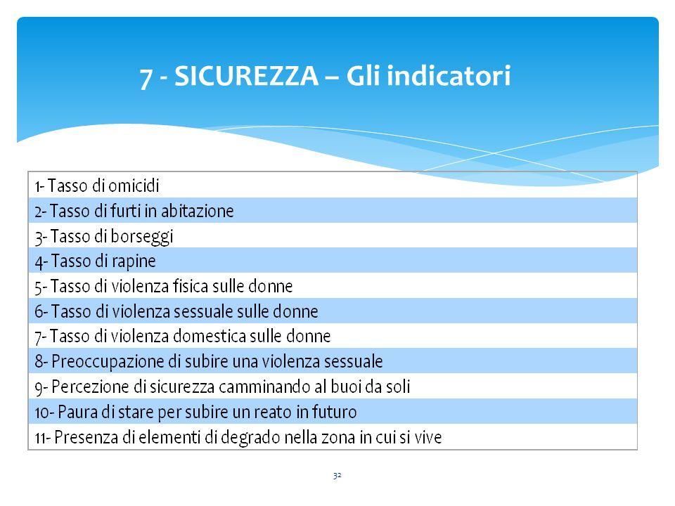 32 7 - SICUREZZA – Gli indicatori