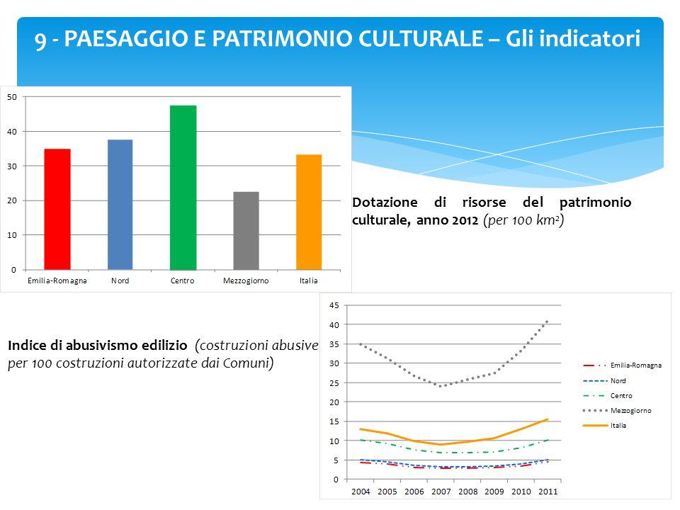 38 9 - PAESAGGIO E PATRIMONIO CULTURALE – Gli indicatori Dotazione di risorse del patrimonio culturale, anno 2012 (per 100 km 2 ) Indice di abusivismo edilizio (costruzioni abusive per 100 costruzioni autorizzate dai Comuni)