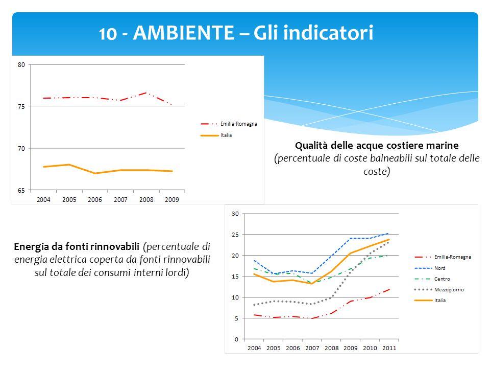 40 10 - AMBIENTE – Gli indicatori Qualità delle acque costiere marine (percentuale di coste balneabili sul totale delle coste) Energia da fonti rinnovabili (percentuale di energia elettrica coperta da fonti rinnovabili sul totale dei consumi interni lordi)