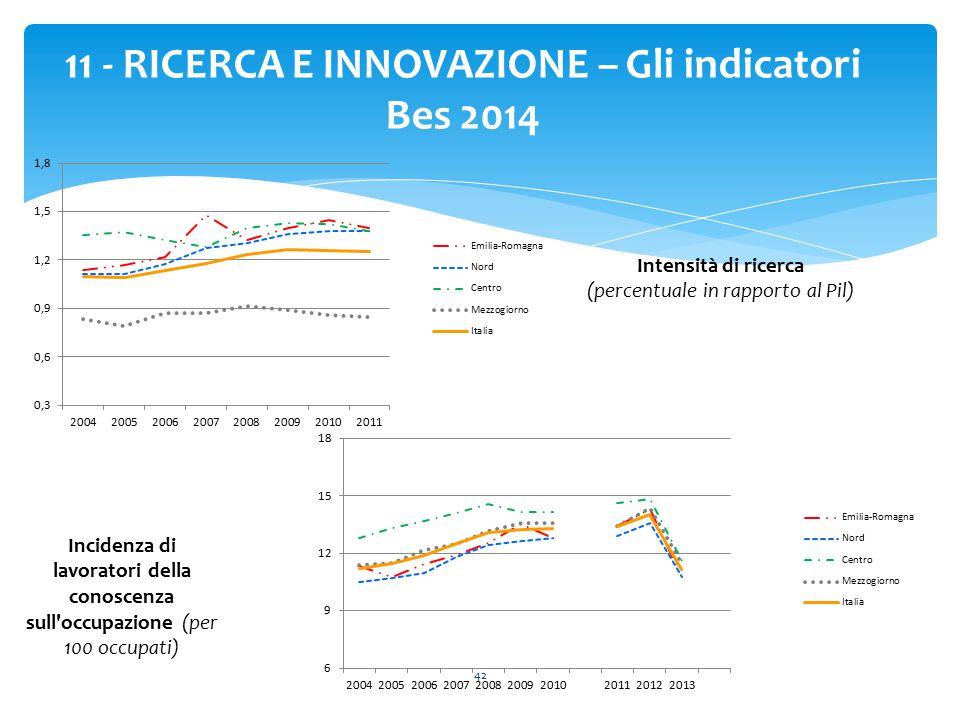 42 11 - RICERCA E INNOVAZIONE – Gli indicatori Bes 2014 Intensità di ricerca (percentuale in rapporto al Pil) Incidenza di lavoratori della conoscenza sull occupazione (per 100 occupati)