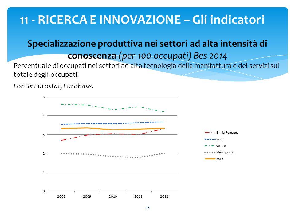 43 11 - RICERCA E INNOVAZIONE – Gli indicatori Specializzazione produttiva nei settori ad alta intensità di conoscenza (per 100 occupati) Bes 2014 Per