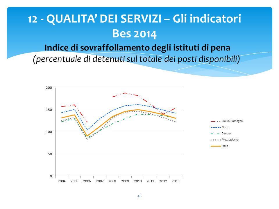 46 12 - QUALITA' DEI SERVIZI – Gli indicatori Bes 2014 Indice di sovraffollamento degli istituti di pena (percentuale di detenuti sul totale dei posti disponibili)