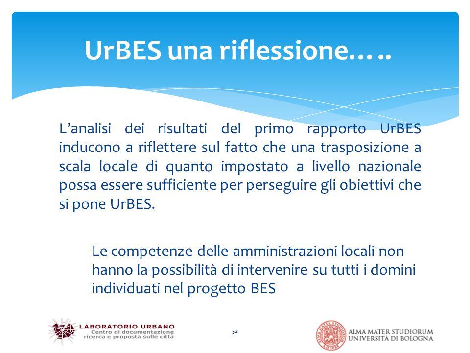 L'analisi dei risultati del primo rapporto UrBES inducono a riflettere sul fatto che una trasposizione a scala locale di quanto impostato a livello nazionale possa essere sufficiente per perseguire gli obiettivi che si pone UrBES.