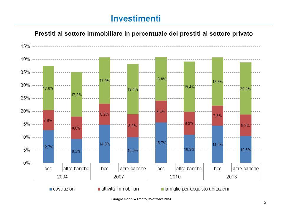 5 Giorgio Gobbi – Trento, 25 ottobre 2014 Prestiti al settore immobiliare in percentuale dei prestiti al settore privato Investimenti