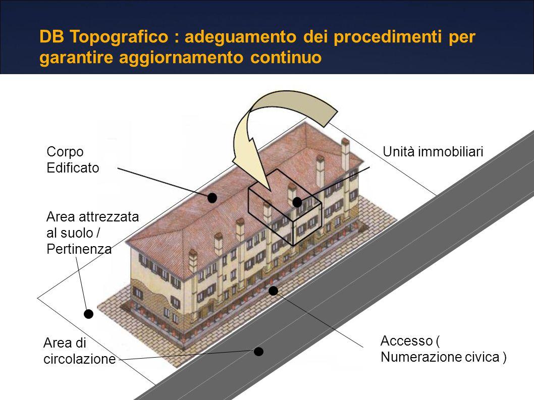 Corpo Edificato Unità immobiliari Area di circolazione Accesso ( Numerazione civica ) Area attrezzata al suolo / Pertinenza DB Topografico : adeguamento dei procedimenti per garantire aggiornamento continuo