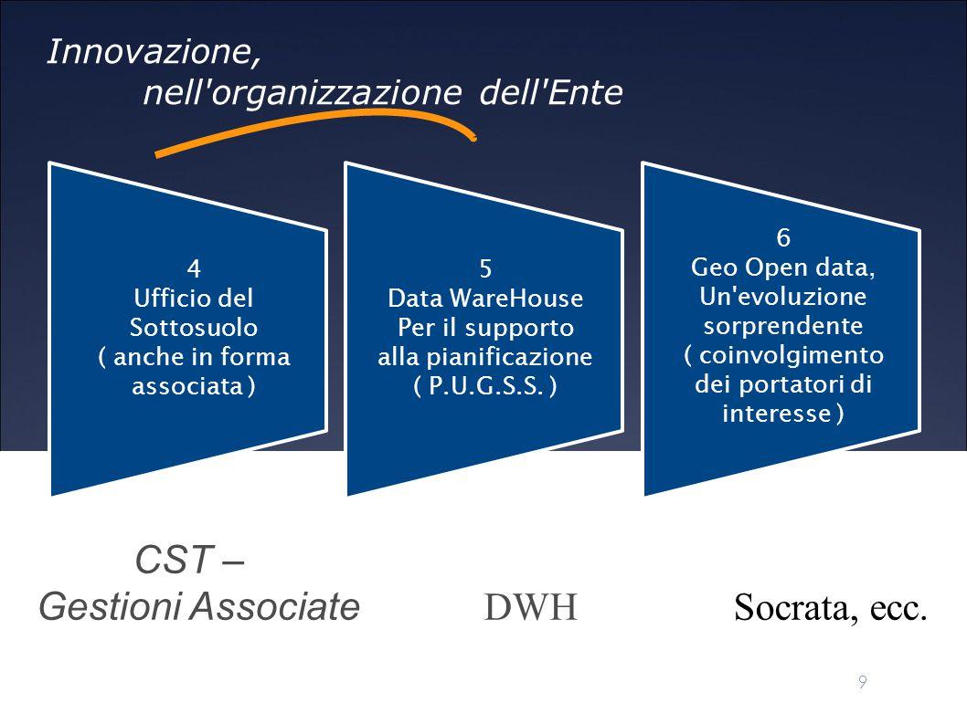 CST – Gestioni Associate DWH Socrata, ecc.