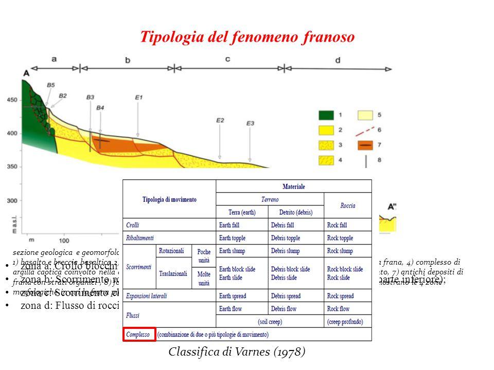 Tipologia del fenomeno franoso sezione geologica e geomorfologica della frana: 1) basalto e breccia basaltica 2) complesso di argilla caotica, 3) comp