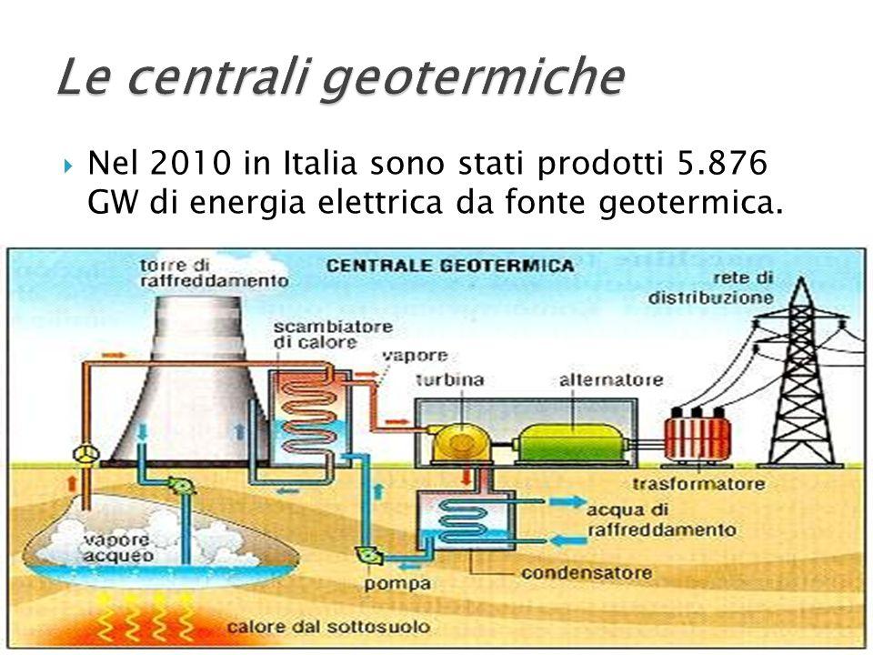  Nel 2010 in Italia sono stati prodotti 5.876 GW di energia elettrica da fonte geotermica.