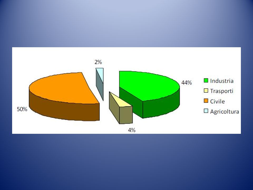 L efficienza di una pompa di calore a gas è  misurata dal valore di efficienza di utilizzazione del gas G.U.E. (Gas Utilization Efficiency), che è il rapporto tra l energia fornita (calore ceduto al mezzo da riscaldare) ed energia consumata dal bruciatore.