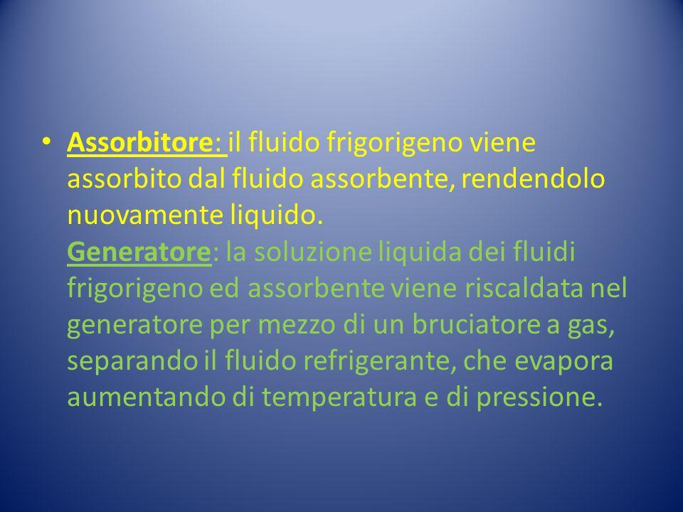 Assorbitore: il fluido frigorigeno viene assorbito dal fluido assorbente, rendendolo nuovamente liquido. Generatore: la soluzione liquida dei fluidi f