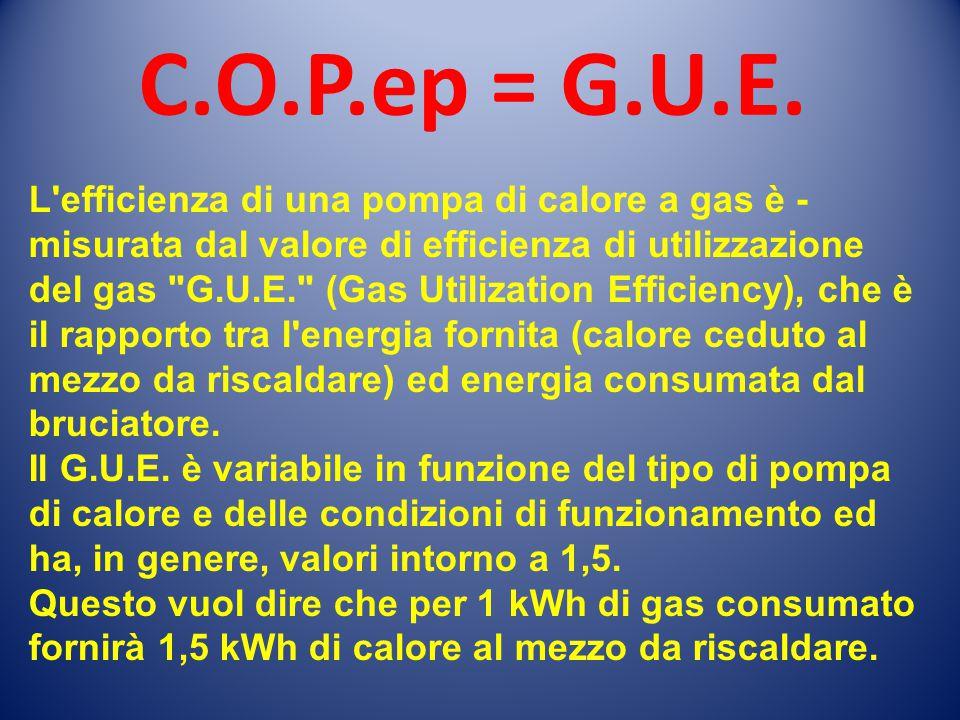 L'efficienza di una pompa di calore a gas è  misurata dal valore di efficienza di utilizzazione del gas
