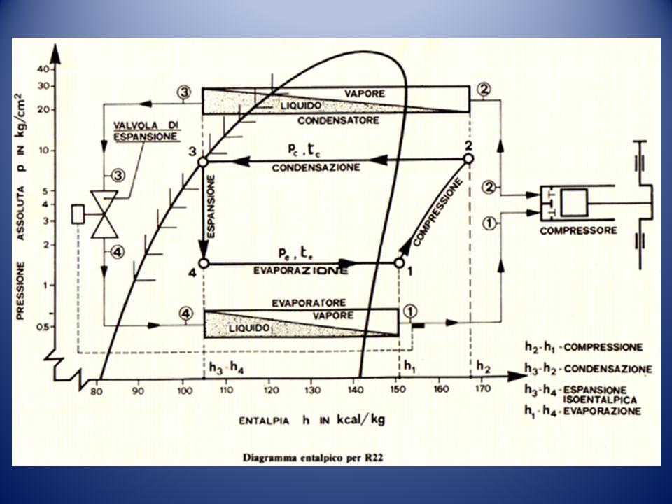 L insieme di queste trasformazioni costituisce il ciclo della pompa di calore a gas: fornendo energia con il bruciatore a metano/GPL il fluido frigorigeno nell evaporatore assorbe calore dal fluido esterno e, tramite il condensatore, lo cede al mezzo da riscaldare.