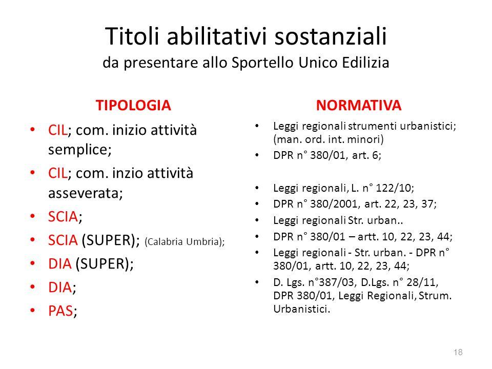 Titoli abilitativi sostanziali da presentare allo Sportello Unico Edilizia TIPOLOGIA CIL; com. inizio attività semplice; CIL; com. inzio attività asse