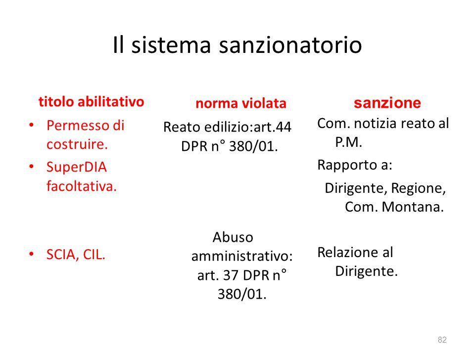 Il sistema sanzionatorio titolo abilitativo Permesso di costruire. SuperDIA facoltativa. SCIA, CIL. norma violata Com. notizia reato al P.M. Rapporto