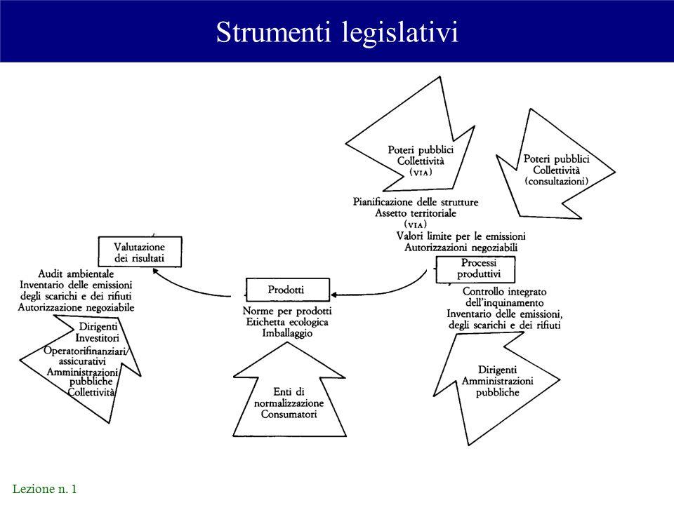 Lezione n. 1 Strumenti legislativi