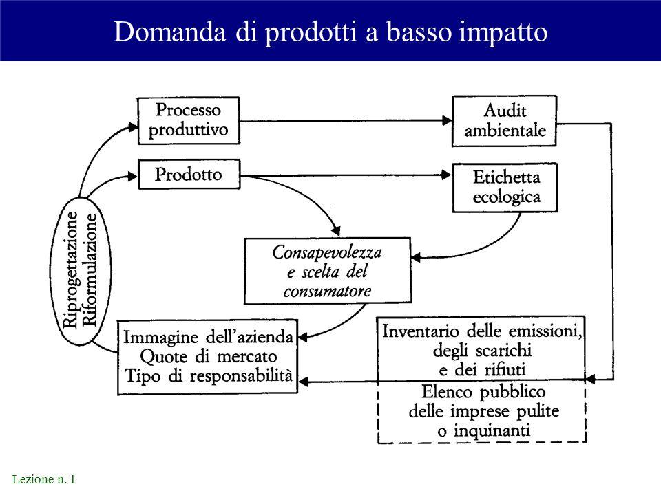 Lezione n. 1 Domanda di prodotti a basso impatto