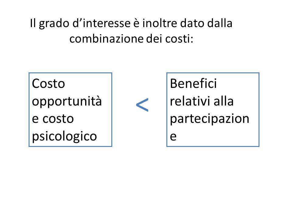 Il grado d'interesse è inoltre dato dalla combinazione dei costi: Costo opportunità e costo psicologico < Benefici relativi alla partecipazion e