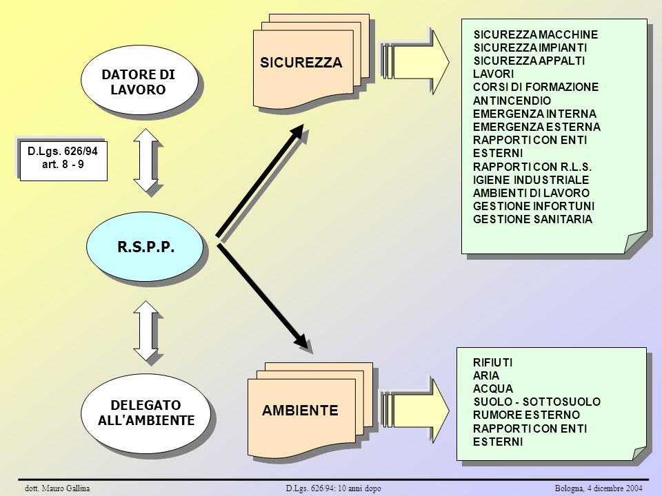 DATORE DI LAVORO R.S.P.P. D.Lgs. 626/94 art. 8 - 9 SICUREZZA AMBIENTE DELEGATO ALL'AMBIENTE SICUREZZA MACCHINE SICUREZZA IMPIANTI SICUREZZA APPALTI LA
