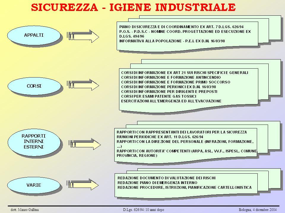 dott. Mauro GallinaD.Lgs. 626/94: 10 anni dopoBologna, 4 dicembre 2004