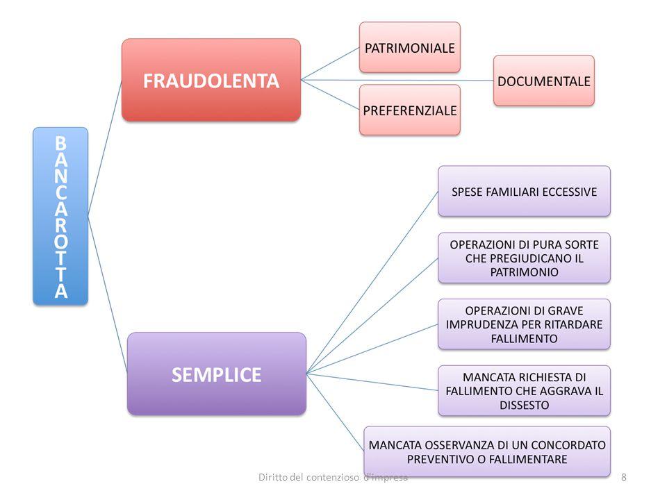BANCAROTTA FRAUDOLENTA Art.216 L.F.