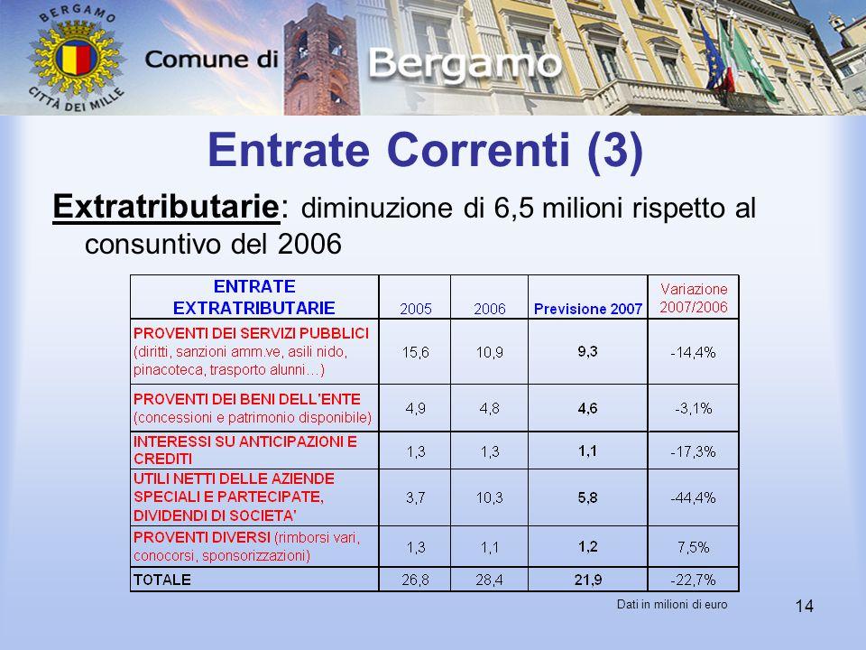14 Entrate Correnti (3) Extratributarie: diminuzione di 6,5 milioni rispetto al consuntivo del 2006 Dati in milioni di euro