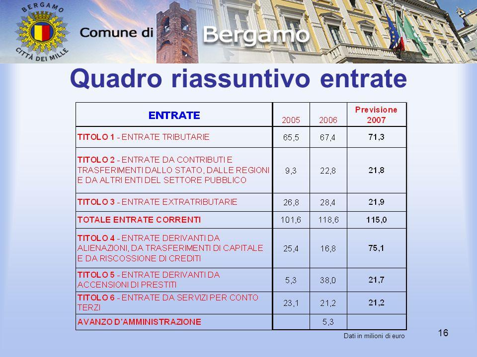 16 Quadro riassuntivo entrate Dati in milioni di euro