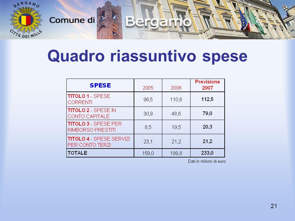 21 Quadro riassuntivo spese Dati in milioni di euro