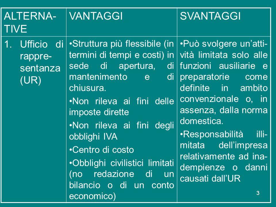 3 ALTERNA- TIVE VANTAGGISVANTAGGI 1.Ufficio di rappre- sentanza (UR) Struttura più flessibile (in termini di tempi e costi) in sede di apertura, di ma