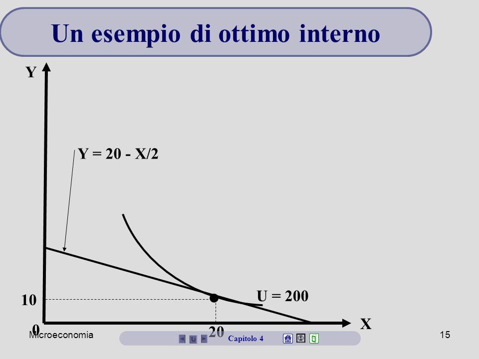 Microeconomia14 Capitolo 4 Un esempio di ottimo interno U (X,Y) = XY, quindi MU X =Y e MU Y = X I = $800 P X = $20 e P Y = $40 Domanda: Qual è il pani