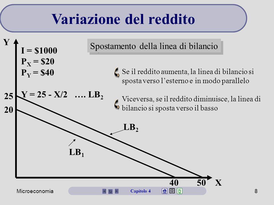 Microeconomia7 I/P X = 40 Y X A F I/P Y = 20 Linea di bilancio = LB 1 -P X /P Y = -1/2 Capitolo 4 Un esempio di linea di bilancio E