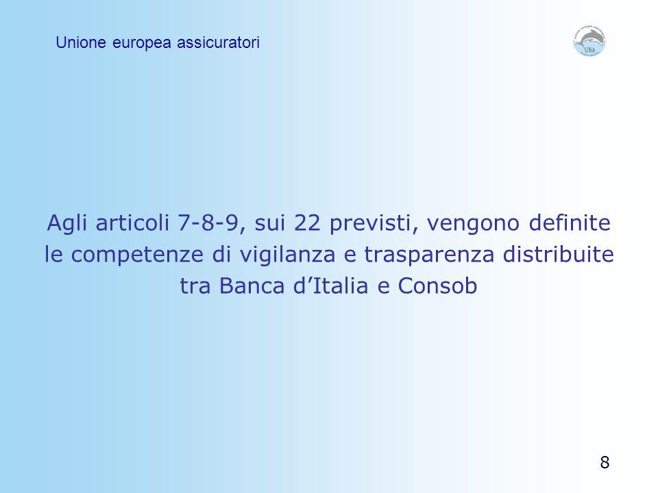 Agli articoli 7-8-9, sui 22 previsti, vengono definite le competenze di vigilanza e trasparenza distribuite tra Banca d'Italia e Consob Unione europea