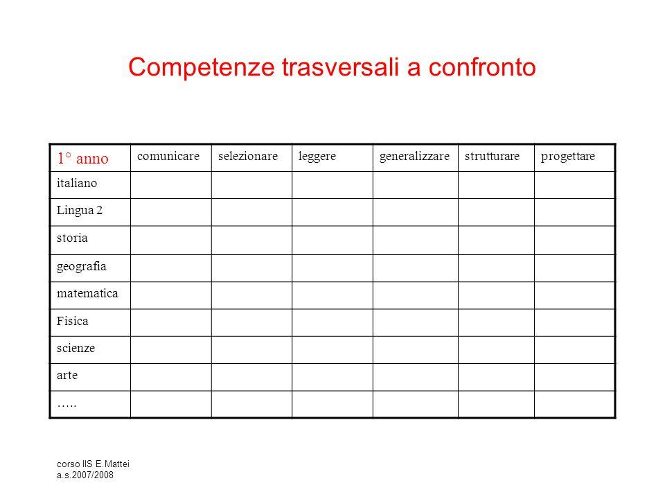 corso IIS E.Mattei a.s.2007/2008 Competenze trasversali a confronto 1° anno comunicareselezionareleggeregeneralizzarestrutturareprogettare italiano Li