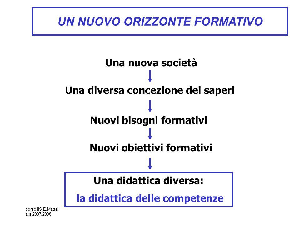 corso IIS E.Mattei a.s.2007/2008 Competenza - Quello che si sa fare, - per procedere nella conoscenza o per raggiungere un obiettivo, - in un dato contesto, - sulla base di saperi.