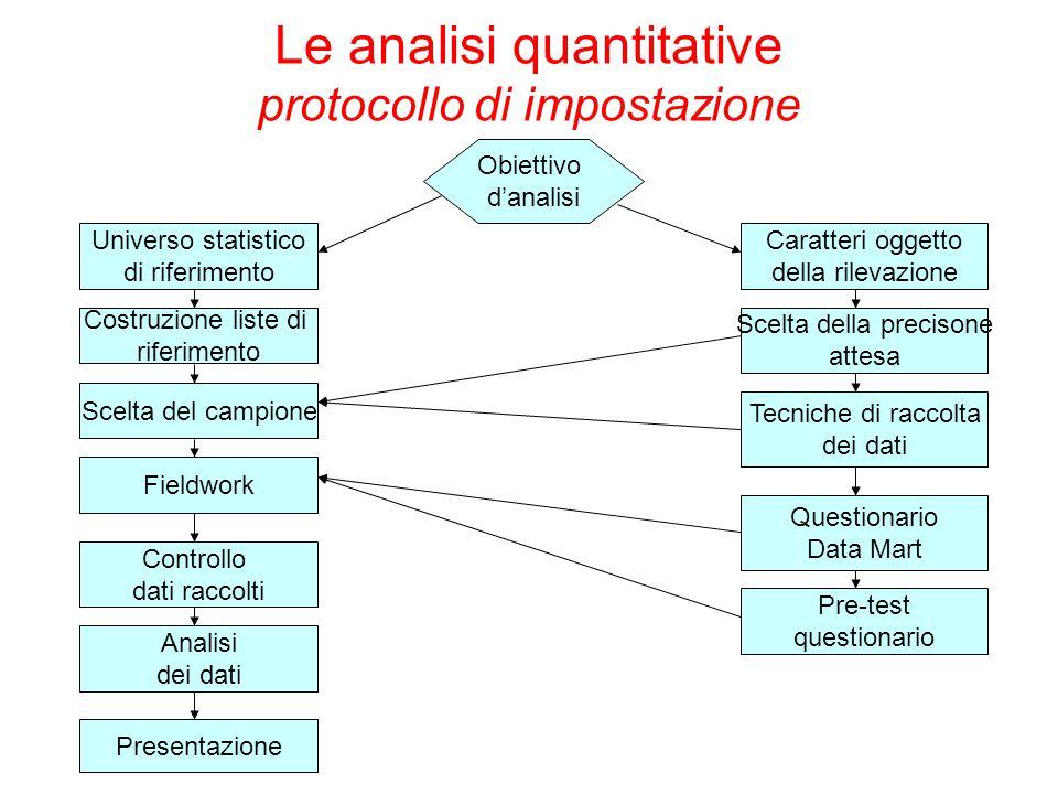 Obiettivo d'analisi Universo statistico di riferimento Costruzione liste di riferimento Scelta del campione Fieldwork Controllo dati raccolti Analisi
