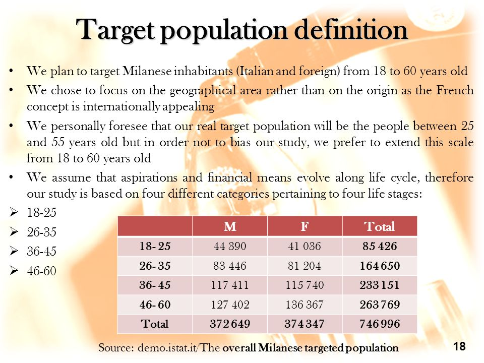 Target population definition We plan to target Milanese inhabitants (Italian and foreign) from 18 to 60 years old We chose to focus on the geographical area rather than on the origin as the French concept is internationally appealing We personally foresee that our real target population will be the people between 25 and 55 years old but in order not to bias our study, we prefer to extend this scale from 18 to 60 years old We assume that aspirations and financial means evolve along life cycle, therefore our study is based on four different categories pertaining to four life stages:  18-25  26-35  36-45  46-60 MFTotal 18- 2544 39041 03685 426 26- 3583 44681 204164 650 36- 45117 411115 740233 151 46- 60127 402136 367263 769 Total372 649374 347746 996 Source: demo.istat.it/The overall Milanese targeted population 18